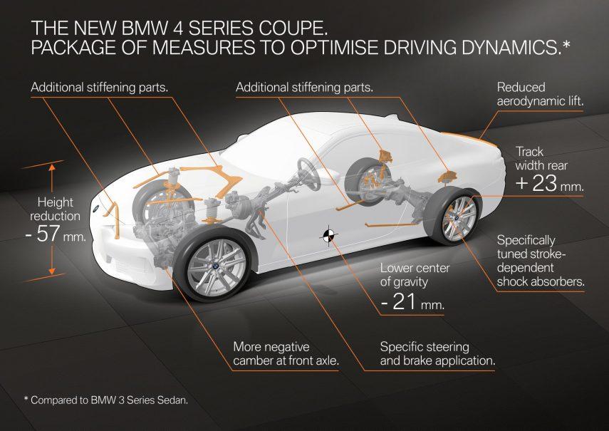 BMW serie 4 2020 info 1