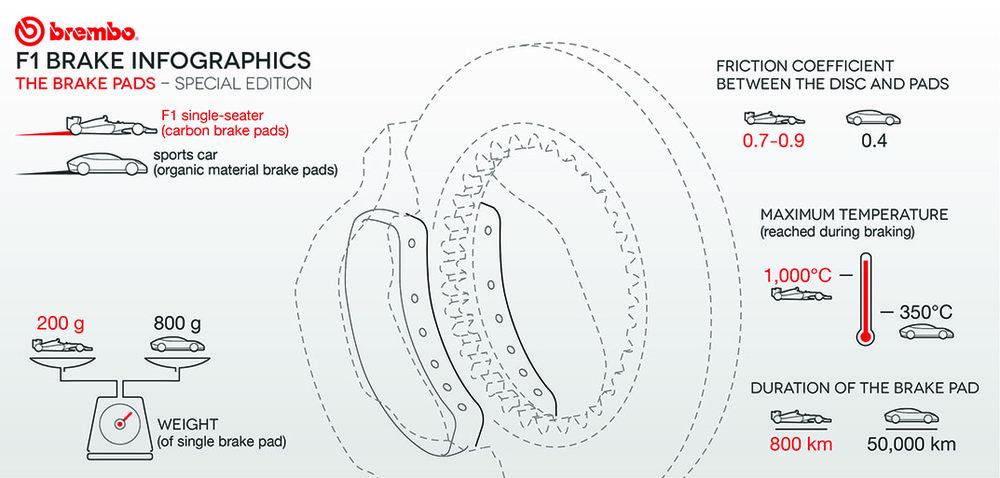 Brembo F1 Brakes