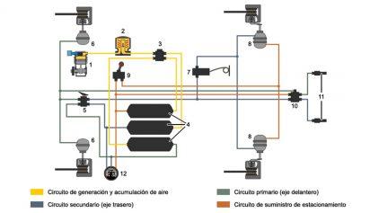 Circuito Neumático Basico