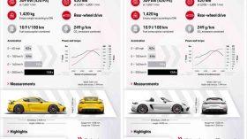 Datos Porsche 718 Spyder 718 Cayman GT4