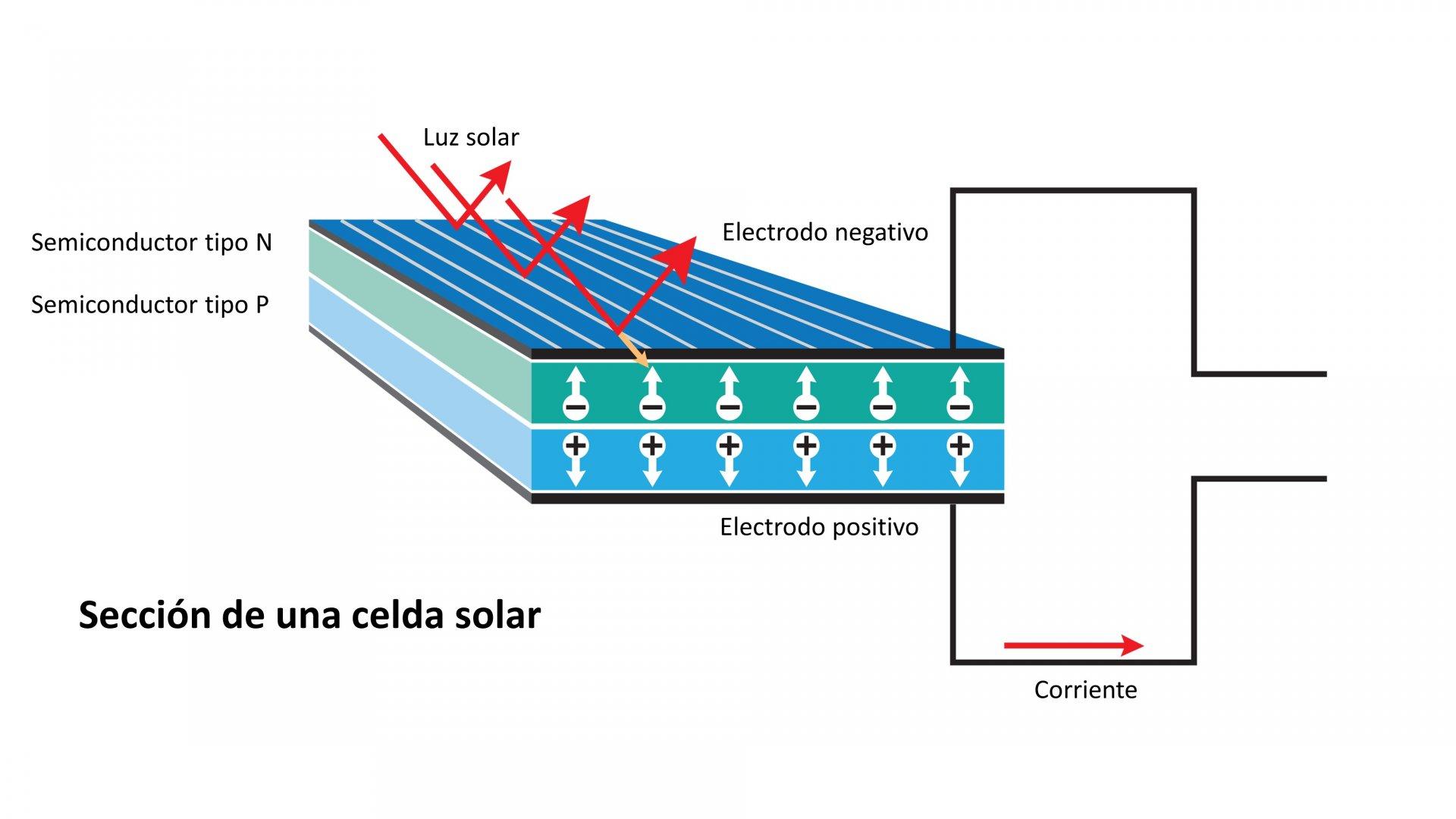 Efecto fotovoltaico