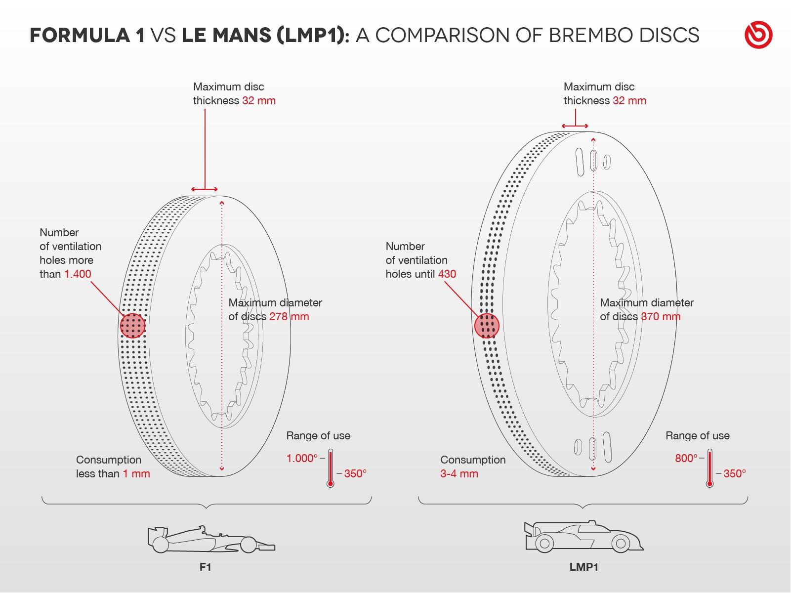 F1 Vs Le Mans Discos Brembo