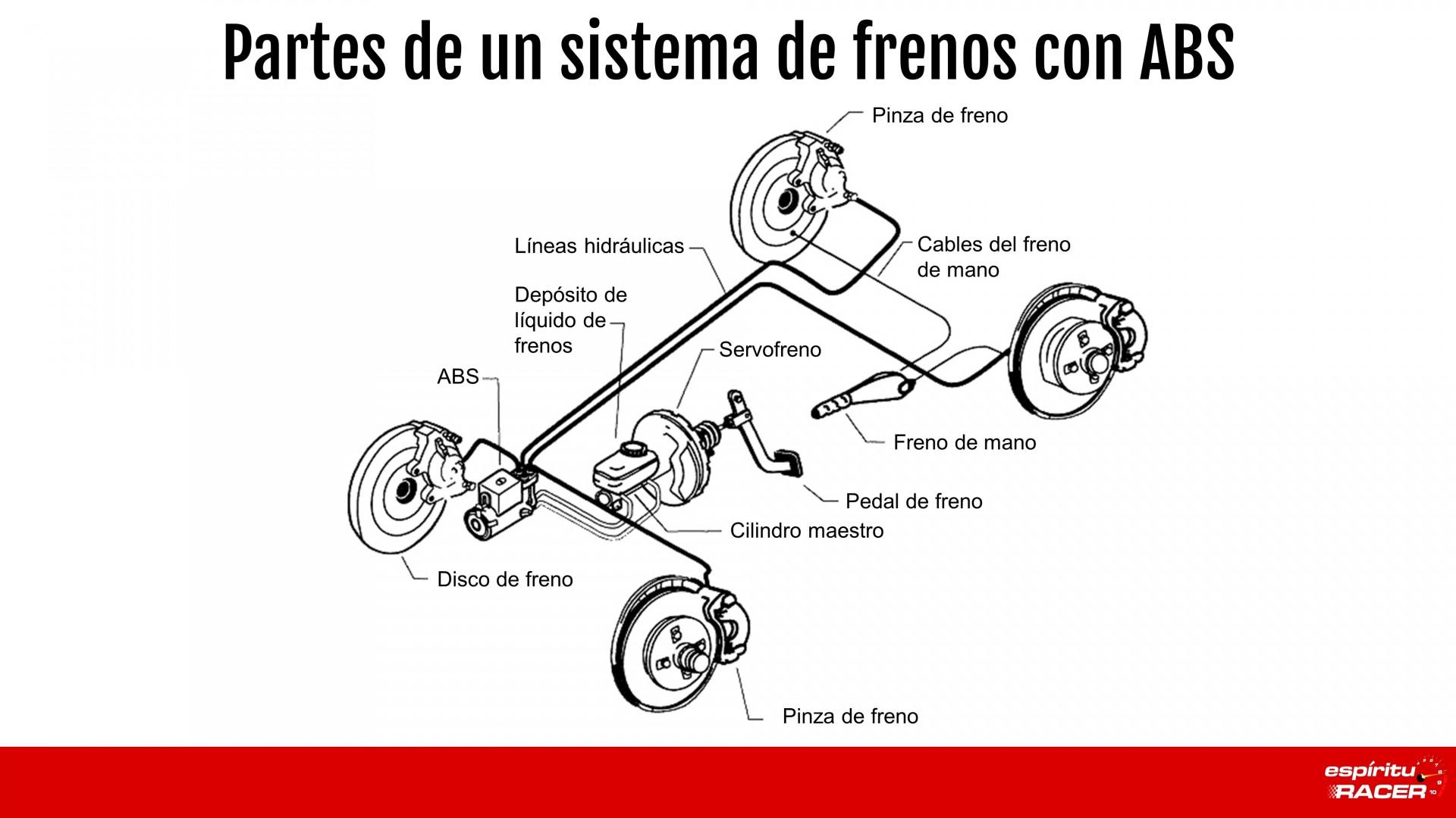Partes De Sistema De Frenos Con ABS