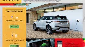 Range Rover Evoque PHEV 2020 graficos 1