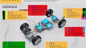 Range Rover Evoque PHEV 2020 graficos 3