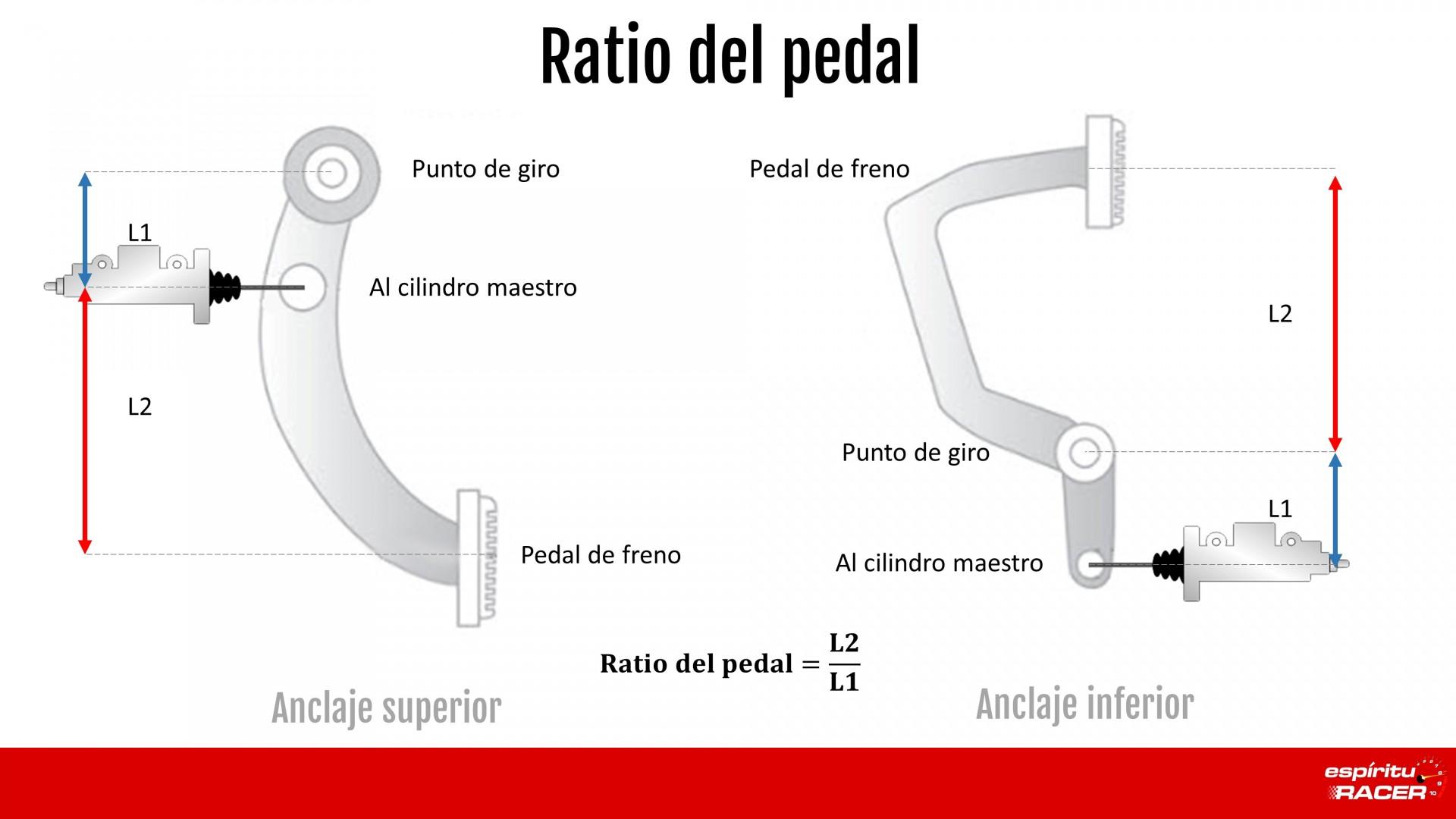 Ratio Del Pedal De Freno