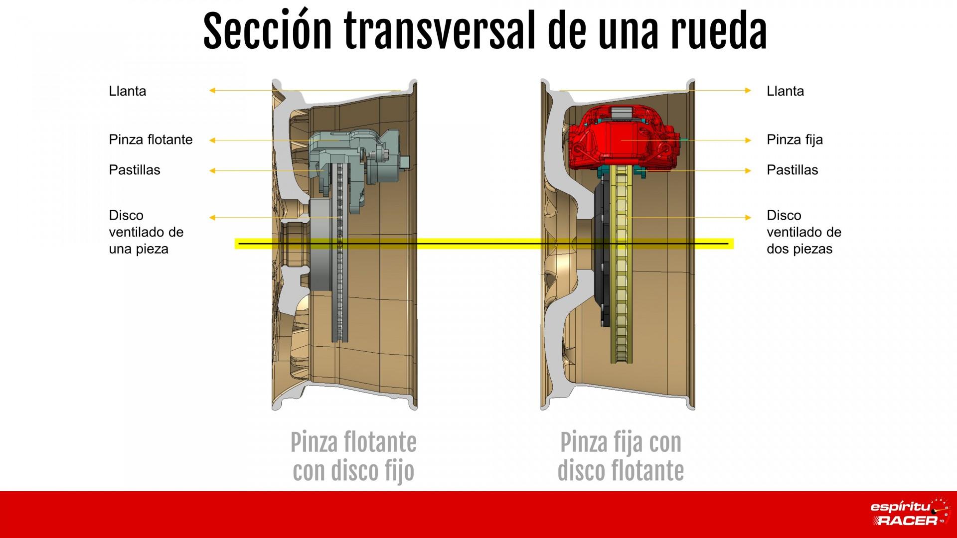Seccion Rueda Con Frenos
