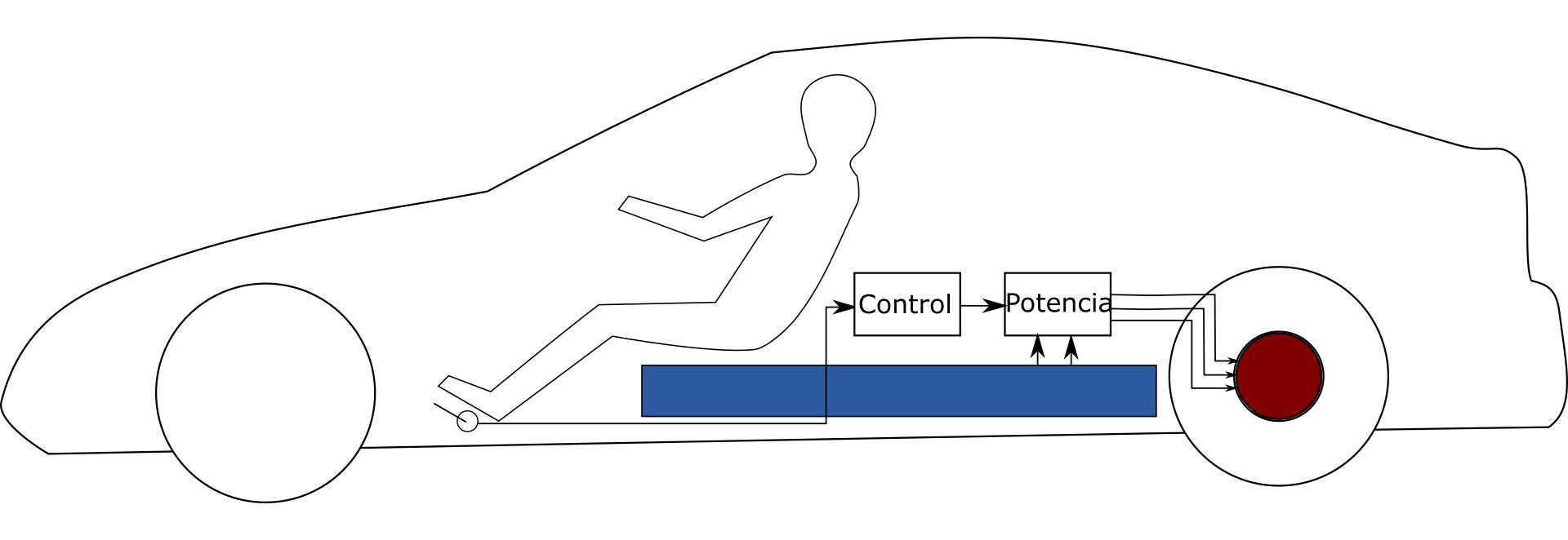Control Segunda aproximación