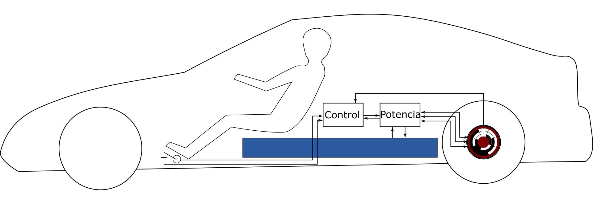 Control Tercera aproximación