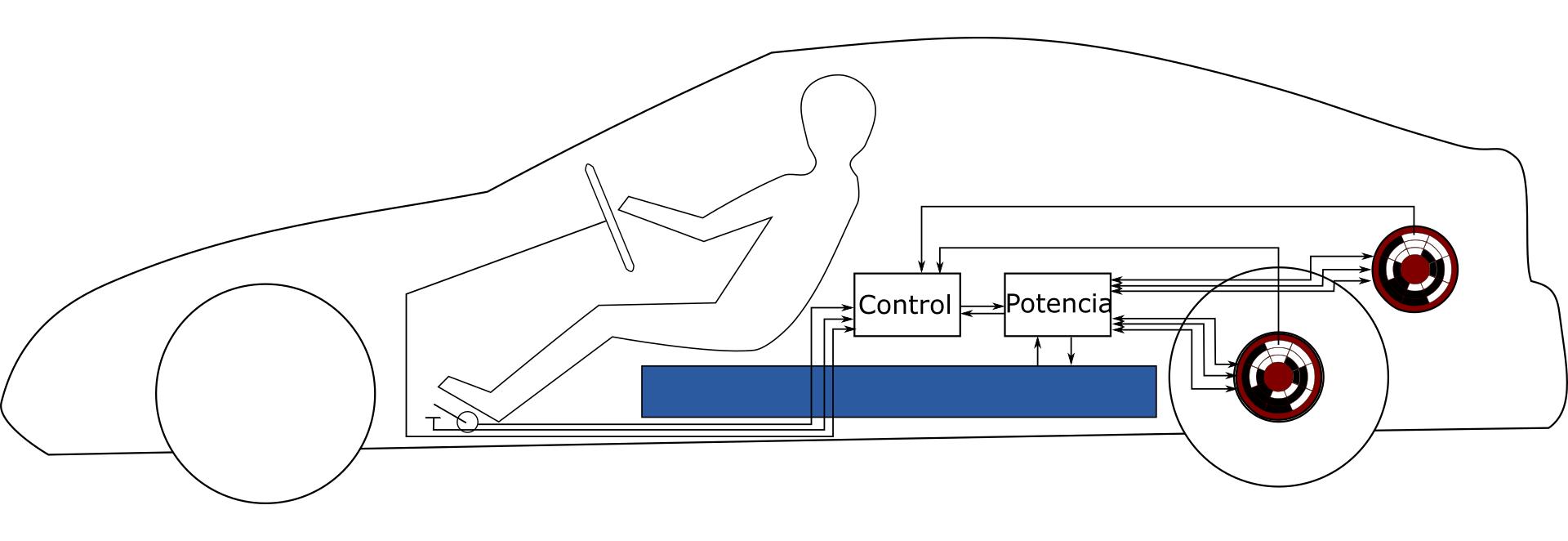 Control Cuarta aproximación