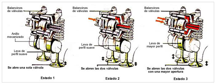 Sistema Honda VTEC 3 etapas