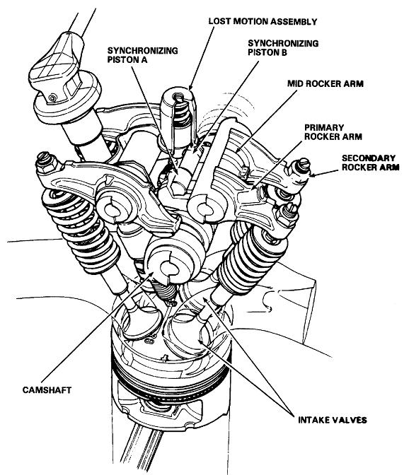 Sistema Honda VTEC SOHC