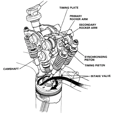 Sistema Honda VTEC E