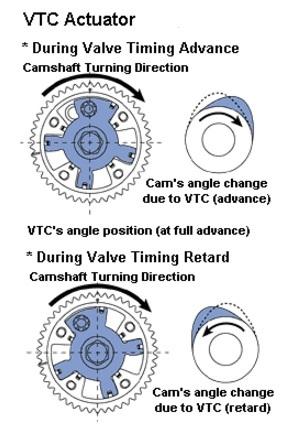 Sistema Honda i-VTEC