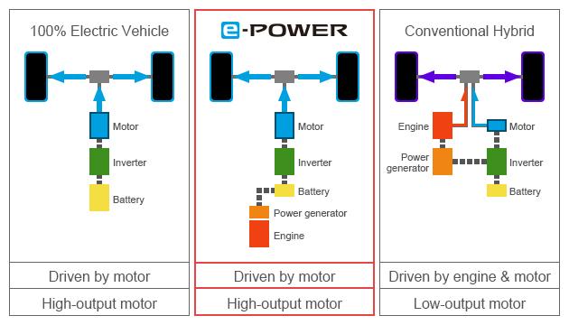 Nissan e-Power - Esquema