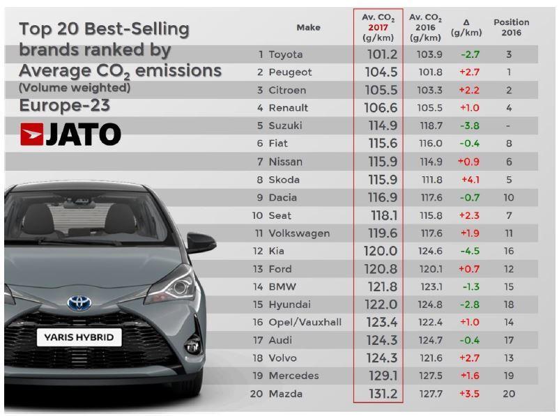 Toyota Europe CO2 2017