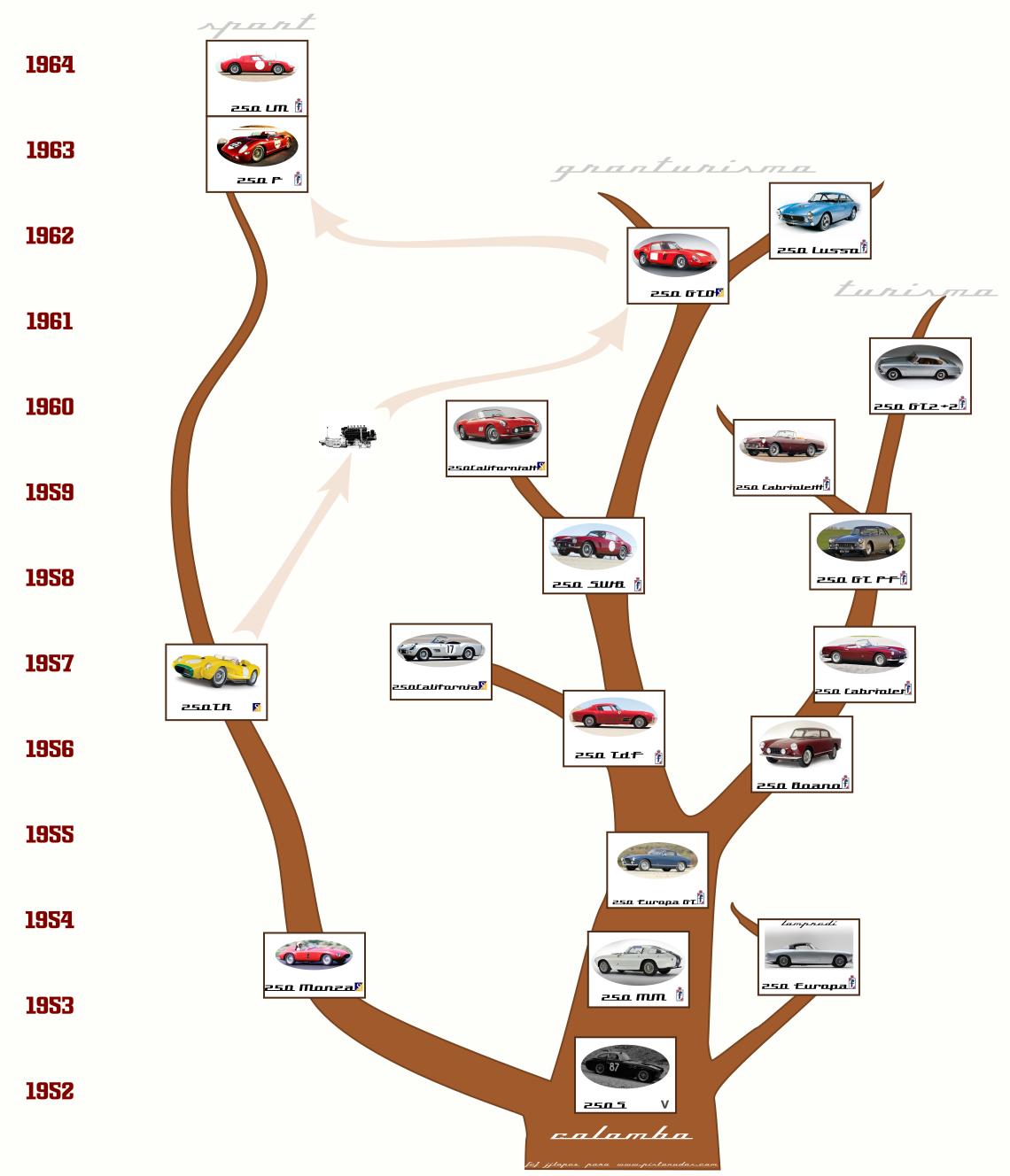 Evolución Ferrari 250