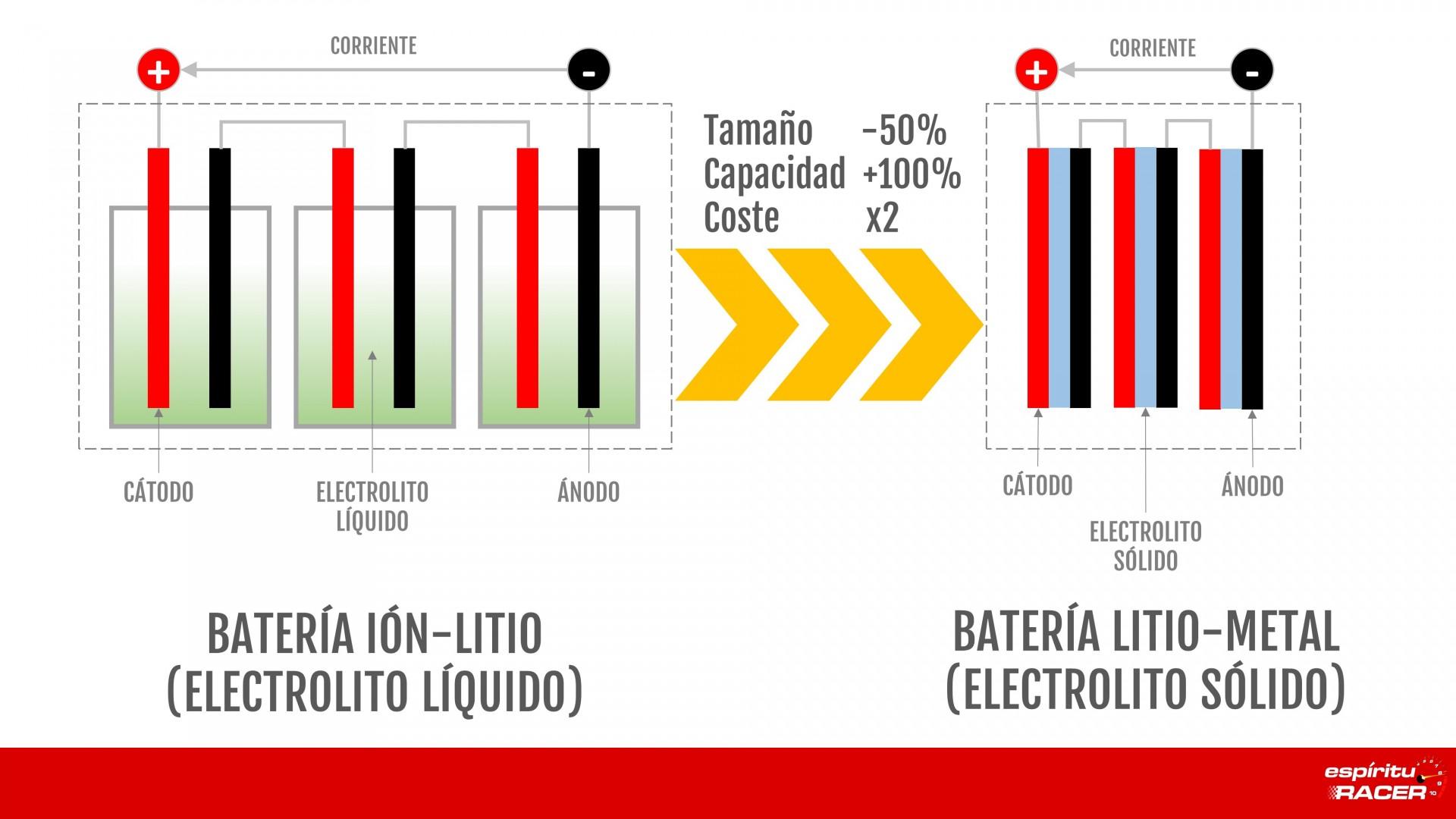 Batería Estado Solido V1