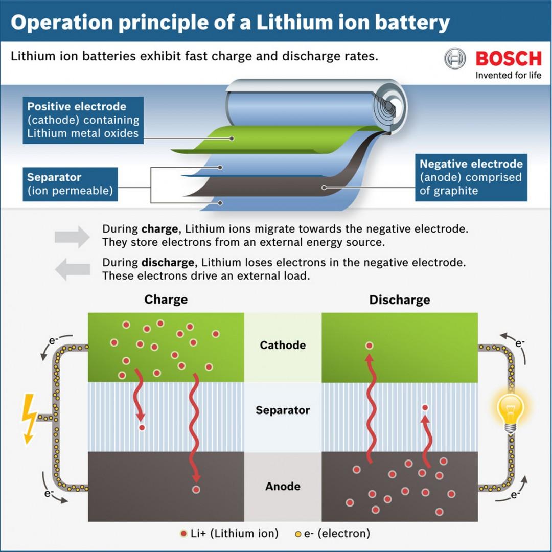 Como Funciona Una Batería De Ion Litio