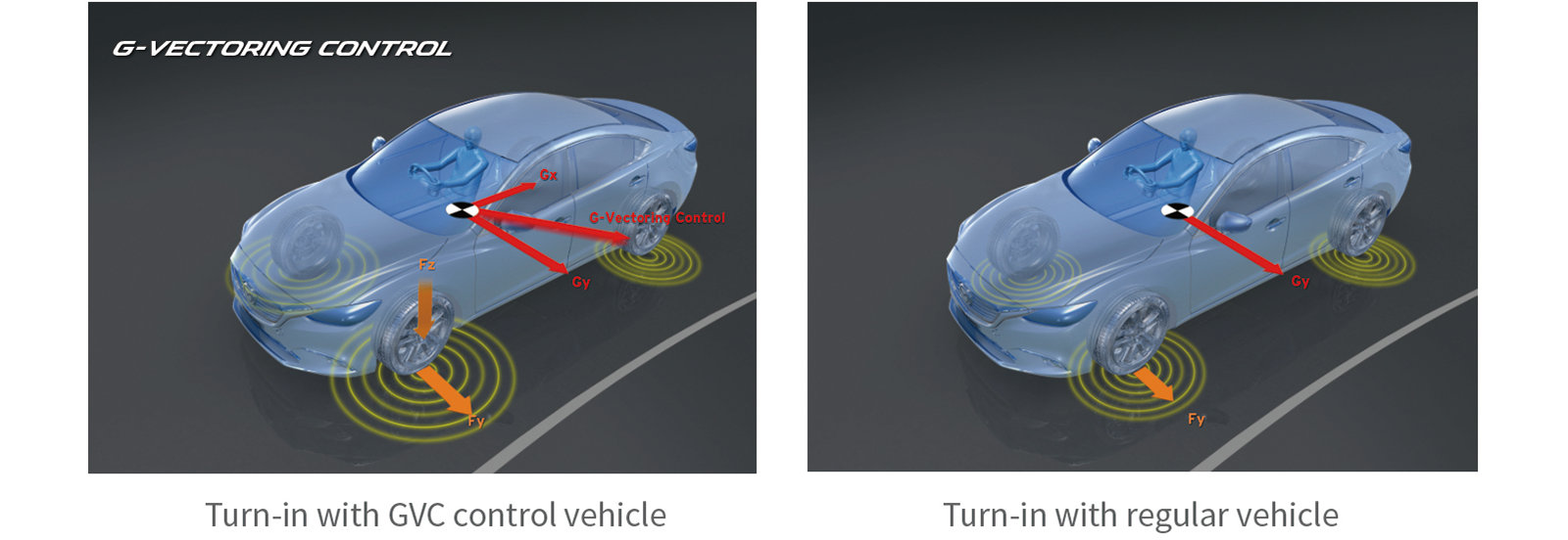 Así funciona el G-Vectoring Control de Mazda