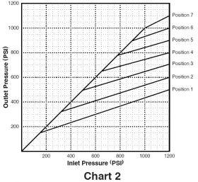 Diagrama Presion Valvula Proporcional