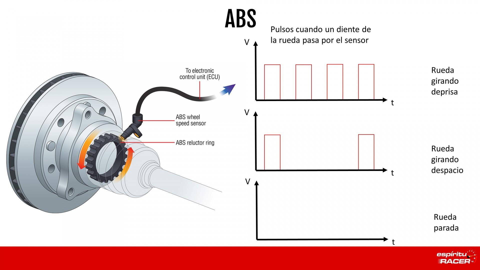 Funcionamiento Del Sensor ABS