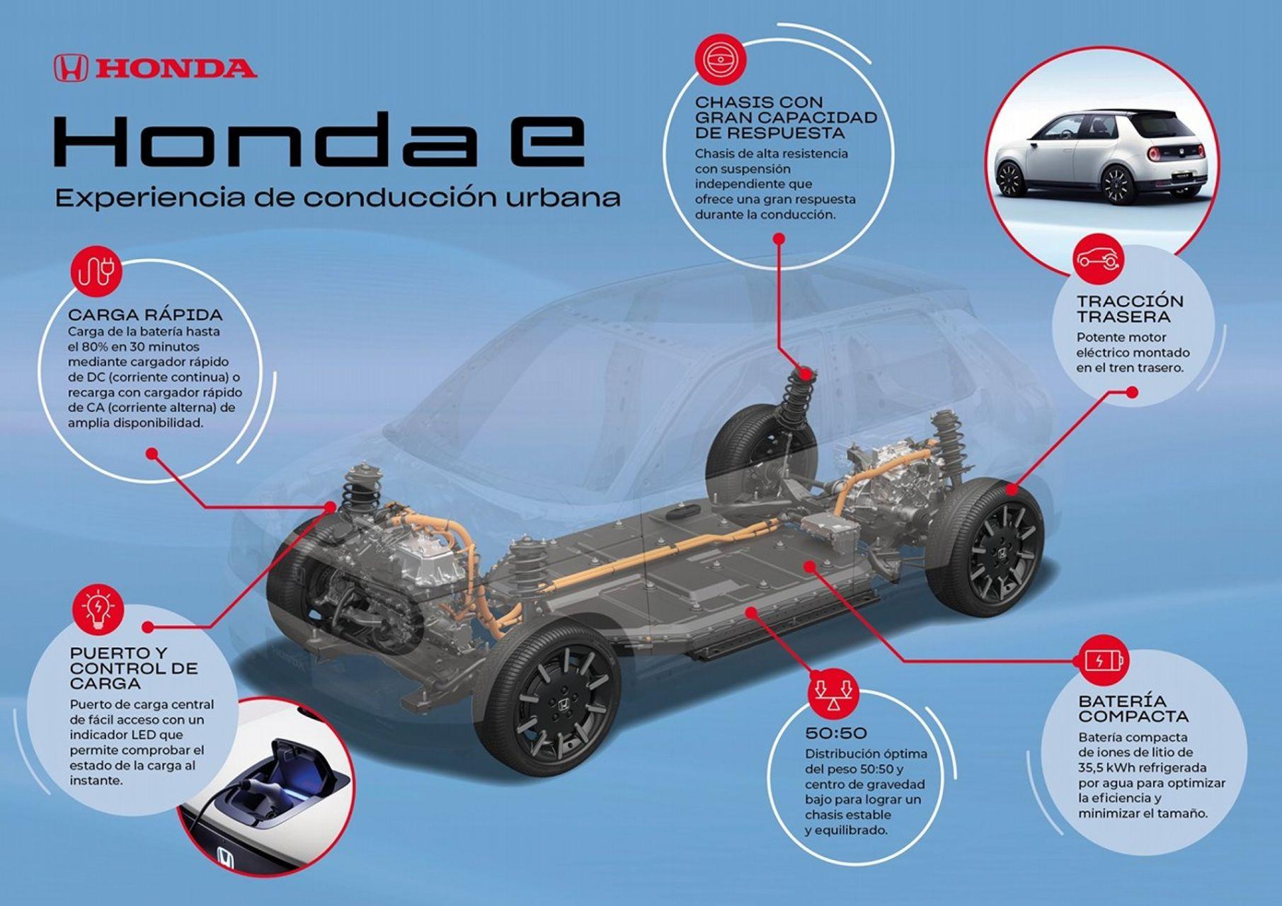 Honda E Plataforma