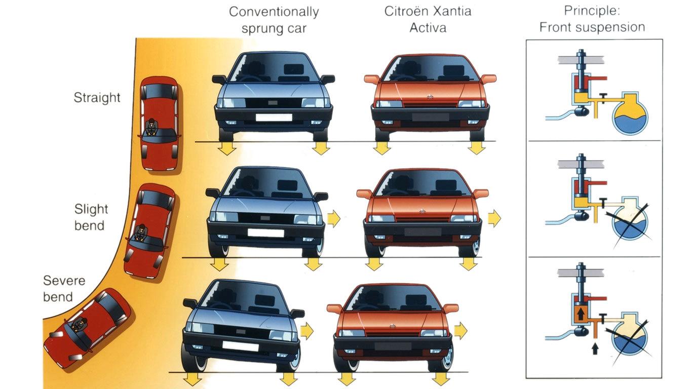 Citroën Xantia Activa