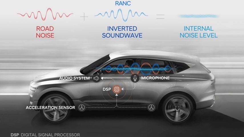 Hyundai desarrolla un innovador control activo del ruido