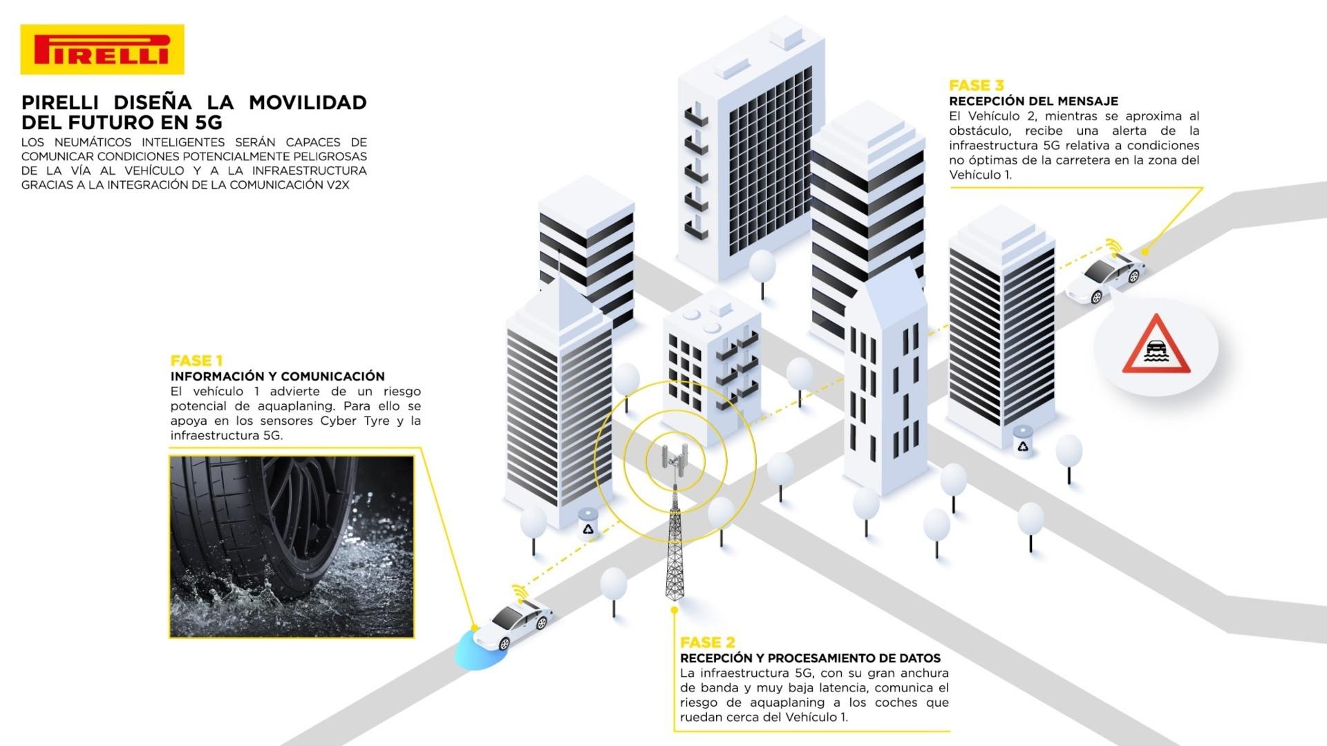 Pirelli crea neumáticos que interactúan con la red 5G