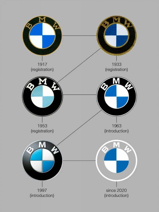 BMW Logo Evolucion (1)