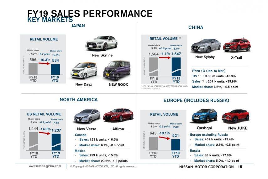 Caida ventas Nissan FY2019