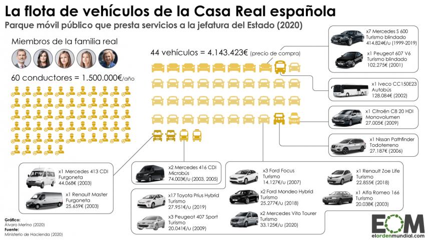 ¿Qué vehículos posee el parque móvil de la Casa Real?