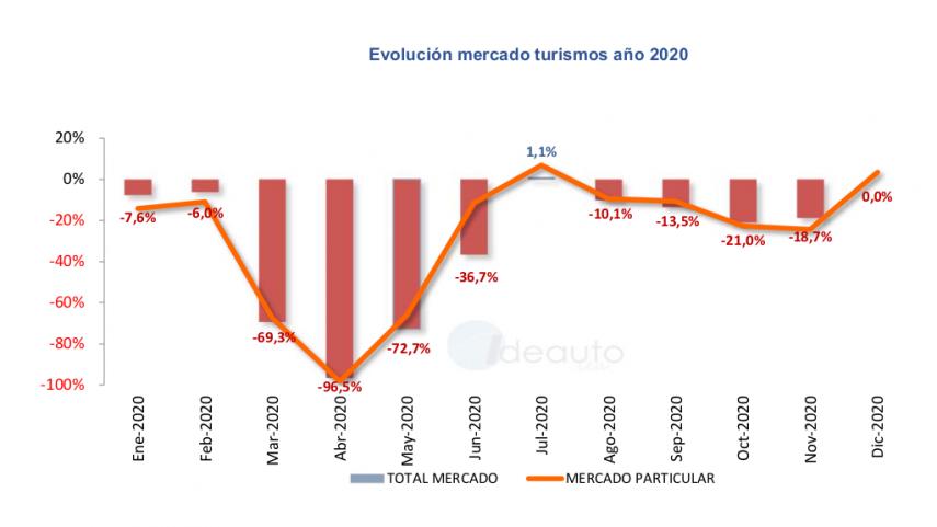 Hasta nunca, 2020: las matriculaciones de turismos terminan el año con una caída total del 32,3 %