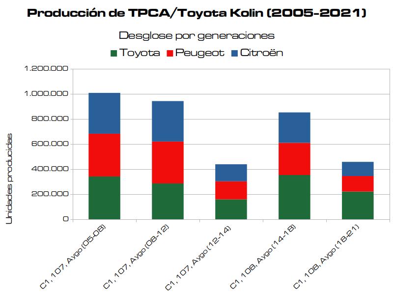 Produccion TPCA 2005 2021