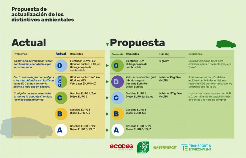formatos DGT gp distintivos ambientales ecologistas