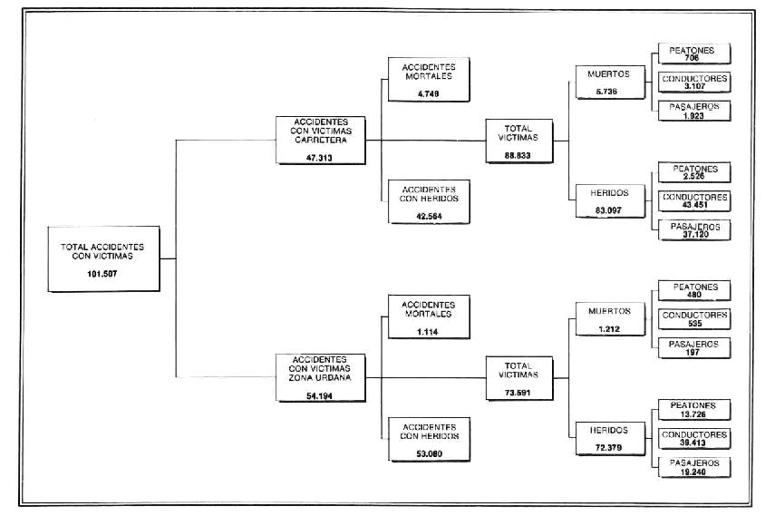 Siniestralidad España 1990