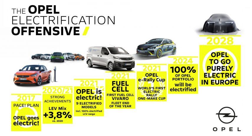 Opel Futuro Electrificacion 2028