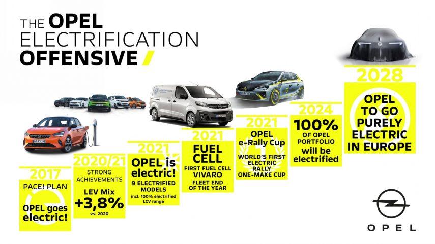 En 2028, la gama de Opel será completamente eléctrica